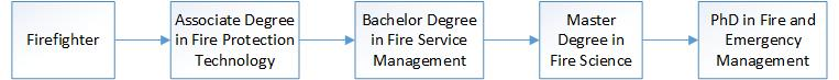 Firefighter > Associate Degree in Fire Protection Technology > Bachelor Degree in Fire Service Management > Master Degree in Fire Science > PhD in Fire and Emergency Management