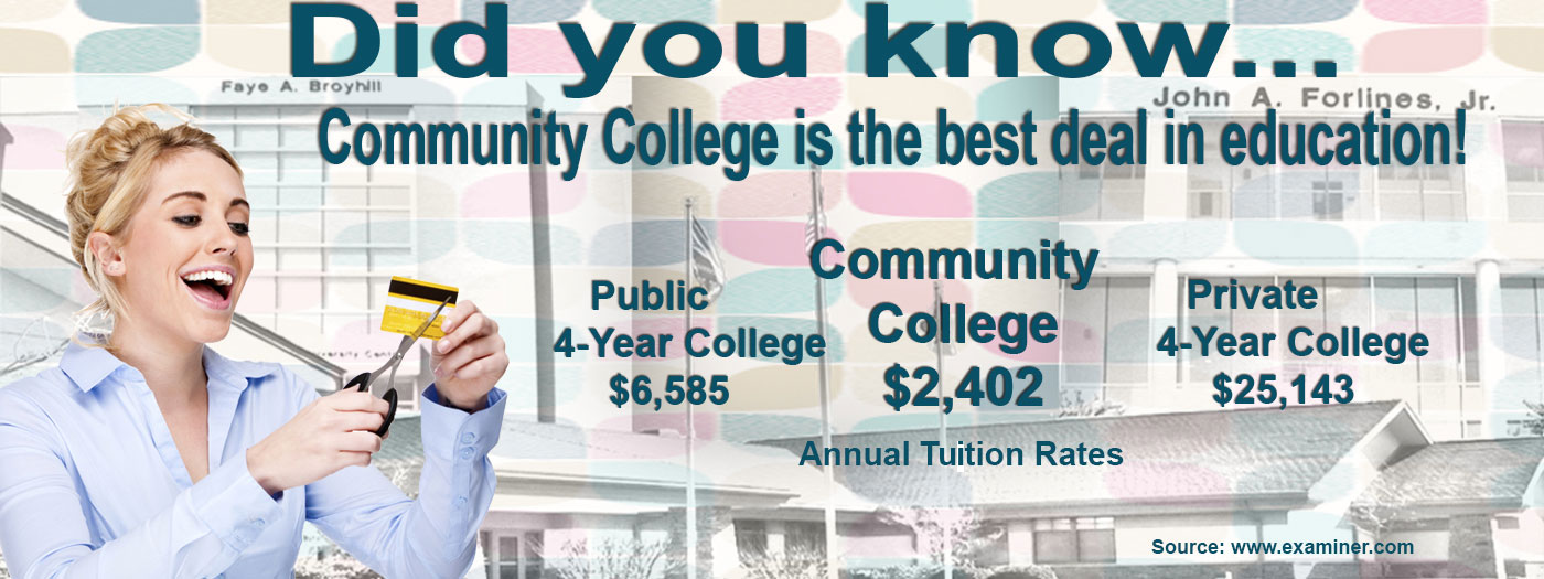 Did you know . . . Community College is the best deal in education. Annual Tuition Rates - Community College- $2,402, Public 4 year college- $6,585, Private 4 year College - $25,143